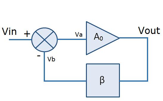 Advanced Op Amp Tutorial
